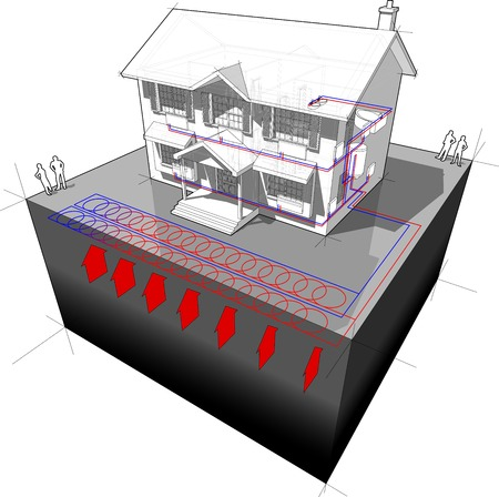 diagram of a classic colonial house with planar/areal ground-source heat pump (aka ?slinky loop?) as source of energy for heating+radiator