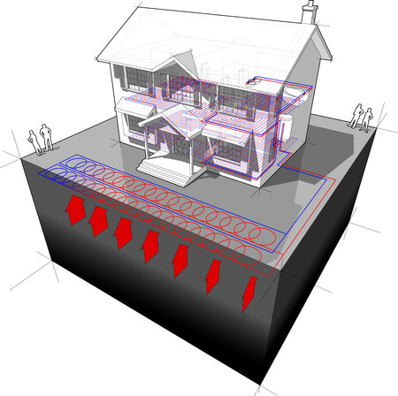 diagram of a classic colonial house with planarareal ground-source heat pump (aka ?slinky loop?) as source of energy for heating+floor heating