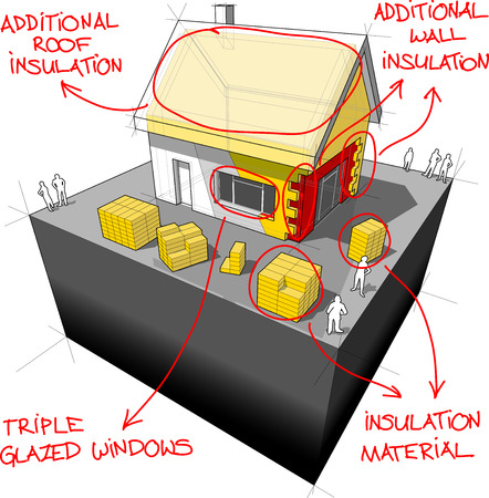 diagram of a detached house with additional wall and roof insulation and sketches of modernenergy saving technologies over it Иллюстрация