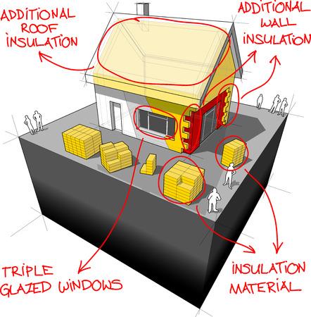 diagram van een vrijstaand huis met een extra wand- en dakisolatie en schetsen van modernenergy besparing technologieën eroverheen Stock Illustratie