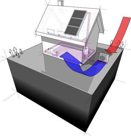 vrijstaand huis met aardwarmte en lucht warmtepomp en zonnepanelen Stock Illustratie