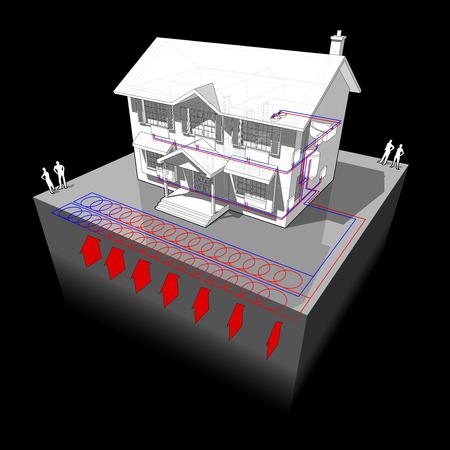 source d eau: schéma d'une maison coloniale classique avec planaire pompe à chaleur géothermique comme source d'énergie pour le chauffage et les radiateurs