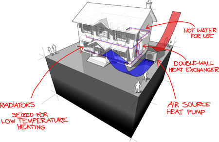 colonial house: diagram of a classic colonial house with air-source heat pump as source of energy for heating and red hand drawn technology definitions over it Illustration