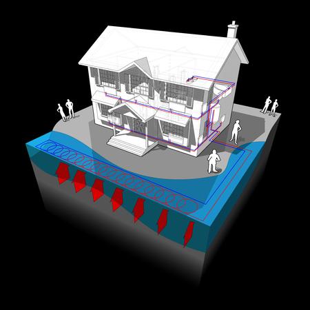 schéma d'une maison coloniale classique avec de l'eau de surface fermée pompe à chaleur en boucle comme source d'énergie pour le chauffage et les radiateurs