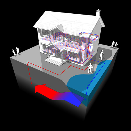 colonial house: diagram of a classic colonial house with groundwater heat pump as source of energy for heating with single well and disposal to lake or river