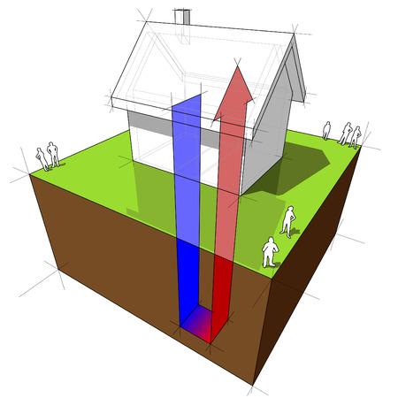 3d illustrazione del diagramma di pompa di calore geotermica