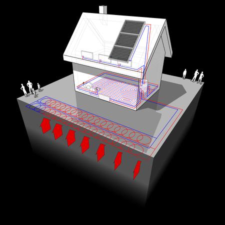 diagram van een vrijstaand huis met vloerverwarming op de begane grond en radiatoren op de eerste verdieping en geothermische warmtepomp en zonnepanelen als energiebron