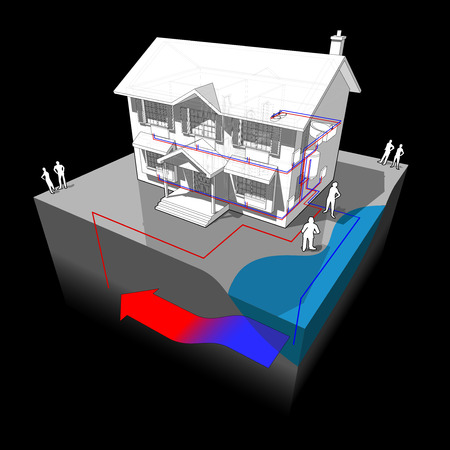 green issue: 3d illustration diagram of a classic colonial house with groundwater heat pump as source of energy for heating with single well and disposal to lake or river