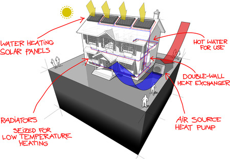 air source heat pump: diagram of a classic colonial house with air source heat pump and solar panels on the roof as source of energy for heating and  radiators