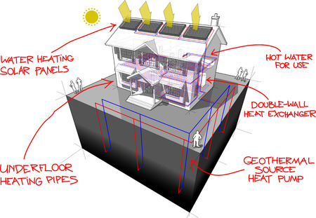 heat home: diagram of a classic colonial house with floor heating and ground-source heat pump and solar panels on the roof as source of energy for heating and floor heating and red hand drawn technology definitions over it