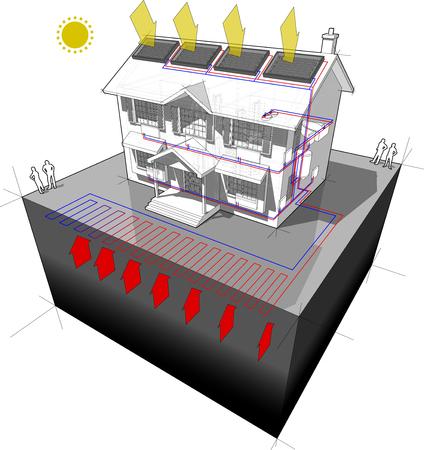 diagram van een klassieke koloniaal huis met vlakke warmtepomp en zonnepanelen op het dak als energiebron voor verwarming