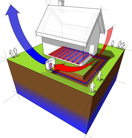Air source heat pump diagram  of simple detached house with air source heat pump combined with underfloor heating.