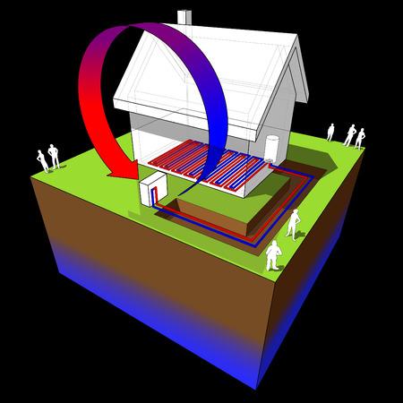 diagram o eenvoudige vrijstaande woning met lucht warmtepomp en vloerverwarming