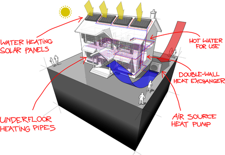 heat pump: diagram of a classic colonial house with air source heat pump and solar panels on the roof as source of energy for heating and floor heating and red hand drawn technology definitions over it