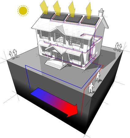 diagram van een klassieke koloniaal huis met warmtepomp en zonnepanelen op het dak als energiebron voor verwarming en radiatoren Stock Illustratie