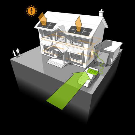 Diagramma di una casa coloniale classica alimentata da batteria da auto elettrica con pannelli fotovoltaici sul tetto come fonte di energia elettrica extra Archivio Fotografico - 77523889