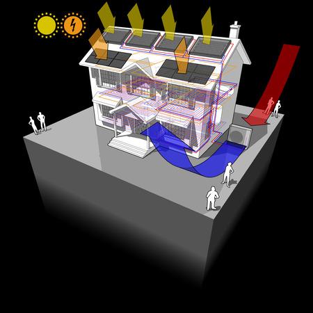 Schema di una classica casa coloniale con pompa di calore ad aria e scaldacqua solare sul tetto come fonte di energia per riscaldamento e riscaldamento a pavimento e pannelli fotovoltaici sul tetto come fonte di energia elettrica Archivio Fotografico - 79021610