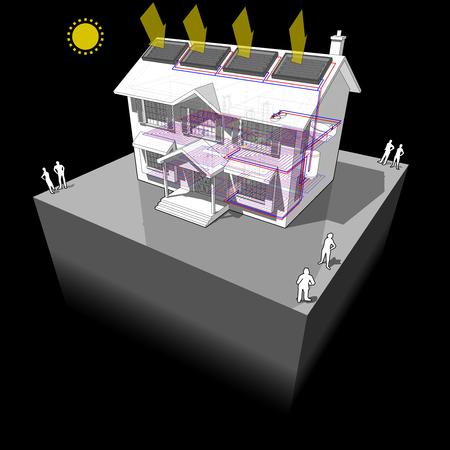 Diagram van een klassiek koloniaal huis met vloerverwarming en zonnepanelen op het dak. Stock Illustratie