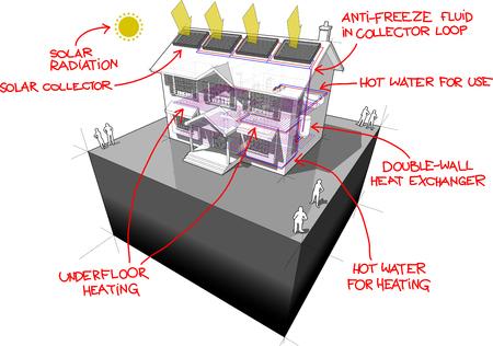 diagram van een klassieke koloniaal huis met vloerverwarming en zonnepanelen op het dak Stock Illustratie