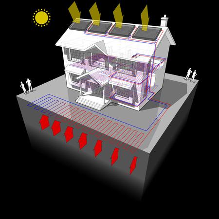 Diagram van een klassiek koloniaal huis met vlakke of vlakke grondbron warmtepomp en zonnepanelen op het dak als bron van energie voor verwarming in vloerverwarming