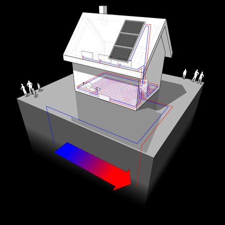 Diagram van een vrijstaand huis met vloerverwarming op de begane grond en radiatoren op de eerste verdieping en geothermische warmtepomp en zonnepanelen als energiebron Stockfoto - 80435956