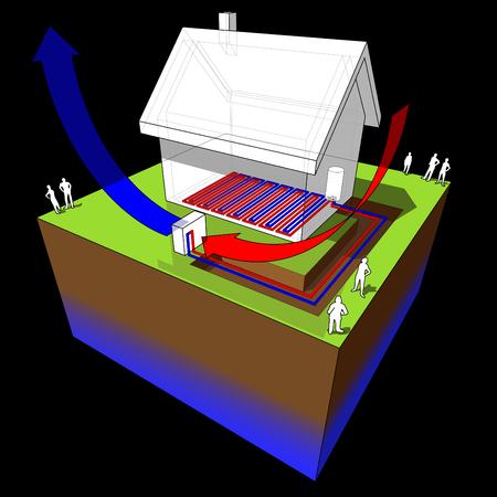 luchtbronnewarmtepompschema van eenvoudig vrijstaand huis met luchtbrotherm warmtepomp gecombineerd met vloerverwarming