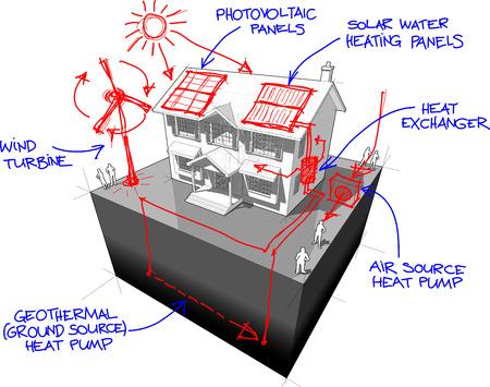 Diagram van een klassiek koloniaal huis met handgetekende schetsen van groene energie of alternatieve energie of hernieuwbare energietechnologieën Stockfoto - 81476790