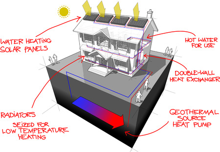 diagram of a classic colonial house with ground source heat pump and solar panels on the roof as source of energy for heating and radiators and red hand drawn technology definitions over it