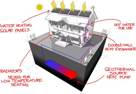 diagram van een klassiek koloniaal huis met een grondwarmtepomp en zonnepanelen op het dak als energiebron voor verwarming en radiatoren en rode handgetekende technologiedefinities erboven