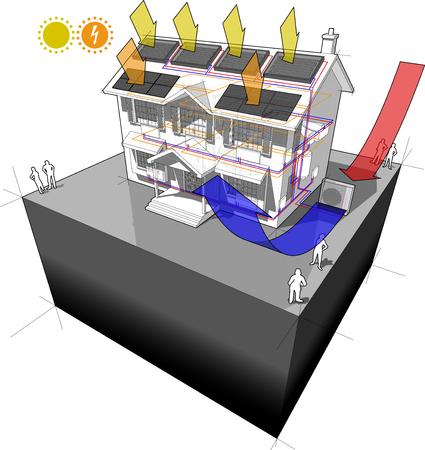 diagram van een klassiek koloniaal huis met luchtbron warmtepomp en zonneboiler op het dak als bron van energie voor verwarming aan radiatoren en fotovoltaïsche panelen op het dak als bron van elektrische energie Stock Illustratie