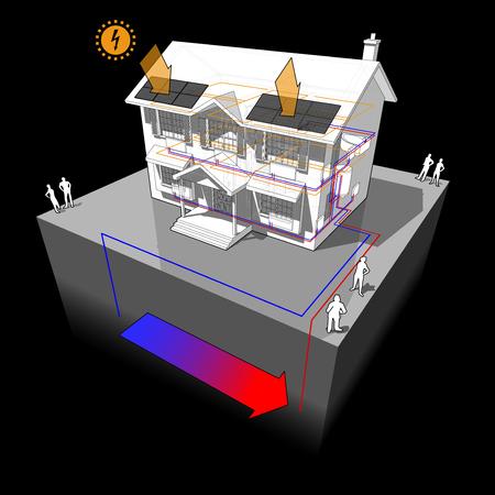 Diagram van een klassiek koloniaal huis met grond-bron warmtepomp als energiebron voor verwarming en radiatoren