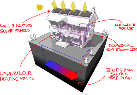 diagram of a classic colonial house with floor heating and ground-source heat pump and solar panels on the roof as source of energy for heating and floor heating and red hand drawn technology definitions over it
