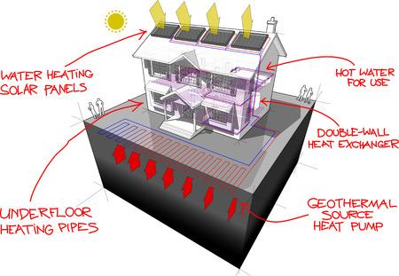 diagram van een klassiek koloniaal huis met vlakke of grondige grondbron warmtepomp Stock Illustratie