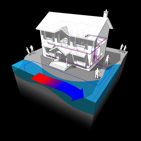 green issue: diagram of a classic colonial house with surface water open loop heat pump as source of energy for heating and radiators Illustration