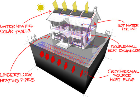 A diagram of a classic colonial house with planar ground source heat pump and solar panels on the roof as source of energy for heating and red hand drawn technology definitions over it