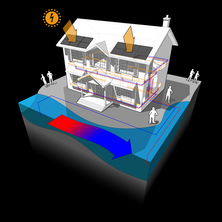 Diagram of a classic colonial house with surface water. Open loop heat pump as source of energy for heating and radiators and photovoltaic panels on the roof, as source of electric energy.