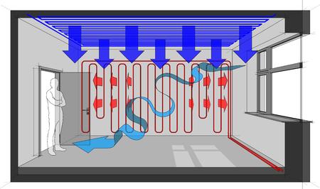 Diagram van een kamer verwarmd met wandverwarming en met plafondkoeling en natuurlijke ventilatiepijl.