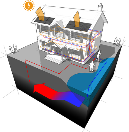 3d illustration diagram of a classic colonial house with groundwater heat pump as source of energy for heating with single well and disposal to lake or river and with photovoltaic panels on the roof as source of extra electric energy