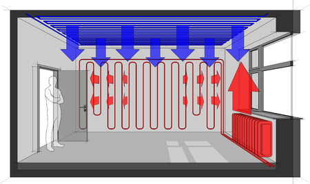 Diagram of a room heated with wall heating and radiator and with ceiling cooling