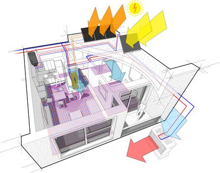 diagram van een éénslaapkamerappartement volledig ingericht met warm water vloerverwarming en centrale verwarmingsbuizen als bron van verwarmingsenergie energie met extra zonneboilers en fotovoltaïsche panelen op het dak als bron van elektrische energie en met binnenmuur airconditioning