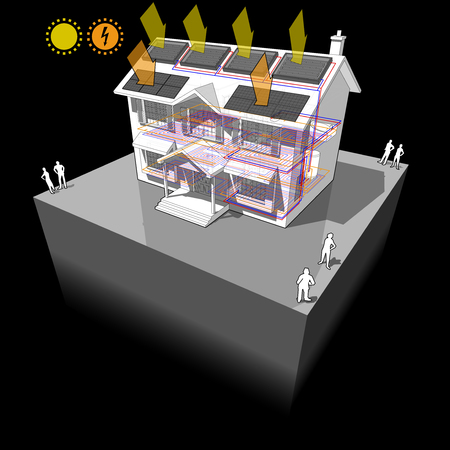 diagram of a classic colonial house with floor heating and solar water heating panels and photovoltaic panels on the roof as source of electric energy