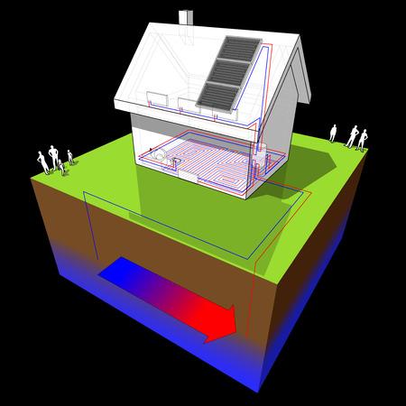 schéma d'une maison individuelle avec chauffage au sol au rez-de-chaussée et radiateurs au premier étage et pompe à chaleur géothermique et panneaux solaires comme source d'énergie