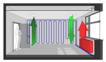 Diagram of a room ventilated by ceiling built in air ventilation and cooled with wall cooling and heated with radiator