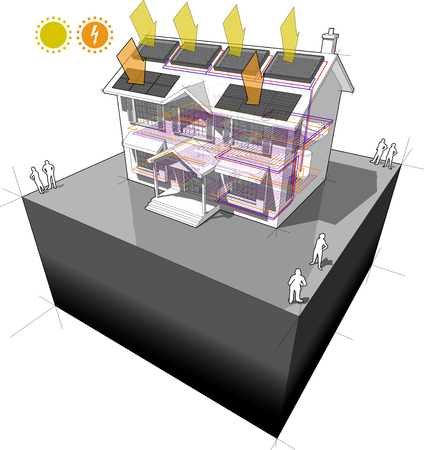 house with floor heating and solar water heating panels and photovoltaic panels on the roof as source of electric energy