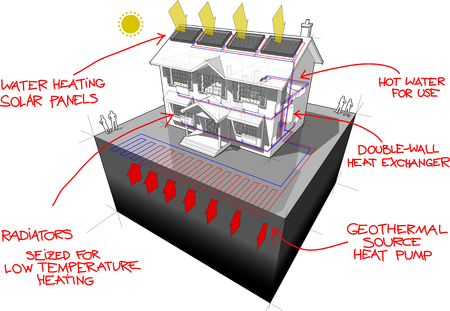 diagram of a classic colonial house with ground source heat pump with 4 wells as source of energy and solar panels on the roof for heating and radiators and red hand drawn technology definitions over it