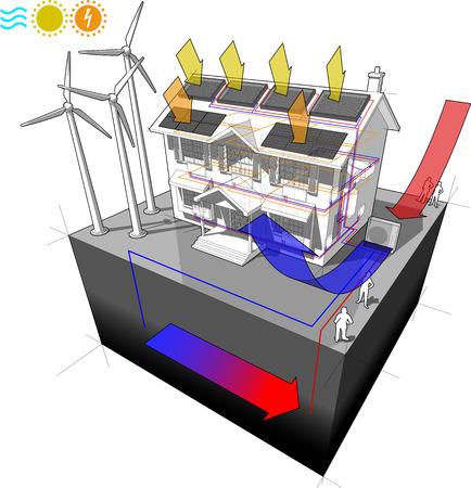 dom z powietrzną pompą ciepła z panelami słonecznymi i fotowoltaiką oraz grzejnikami i turbinami wiatrowymi jako źródło energii elektrycznej