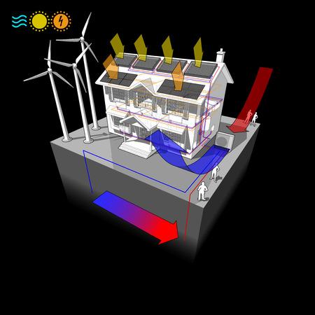 woning met lucht/water warmtepomp en zonneboiler op het dak als energiebron voor verwarming naar radiatoren en fotovoltaïsche panelen op het dak als bron van elektrische energie en windturbines als bron van elektrische energie
