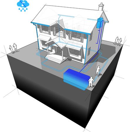 Schema eines klassischen Kolonialhauses mit Regenwassernutzungsanlage Vektorgrafik