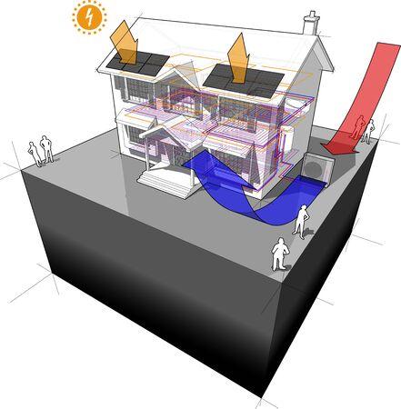 schemat klasycznego domu kolonialnego z powietrzną pompą ciepła jako źródłem energii do ogrzewania i ogrzewania podłogowego oraz panelami fotowoltaicznymi na dachu jako źródłem energii elektrycznej