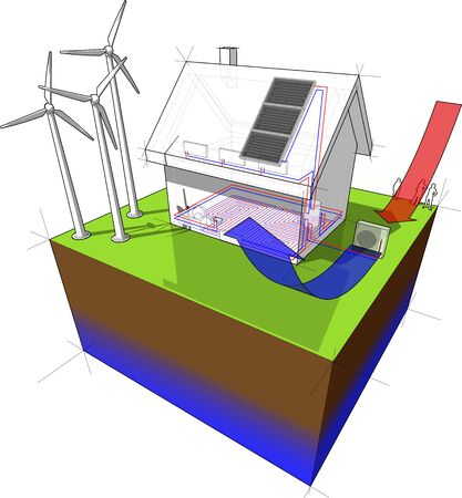 diagram of a detached  house with floor heating on the ground floor and radiators on the first floor and air source heat pump as source of energy and wind turbines as source for electric energy and so